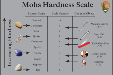 Escala de Mohs: La dureza de los minerales